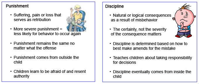 essay punishment vs discipline The following resources present research and literature differentiating among physical discipline, corporal punishment discipline versus abuse punishment vs.